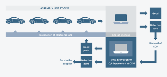 [Translate to Chinesisch:] ECU Test System