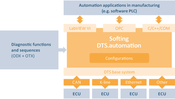 Softing DTS.automation Overview