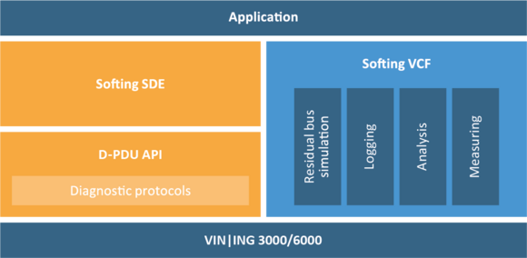 VIN|ING 3000/6000: Flexibility through Modular Product Approach