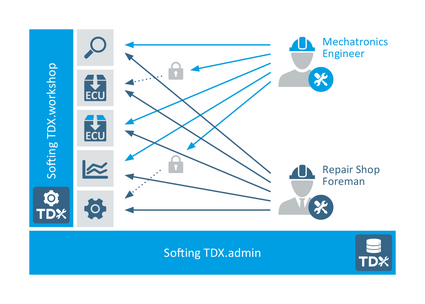 MANAGING roles and users with Softing TDX.admin