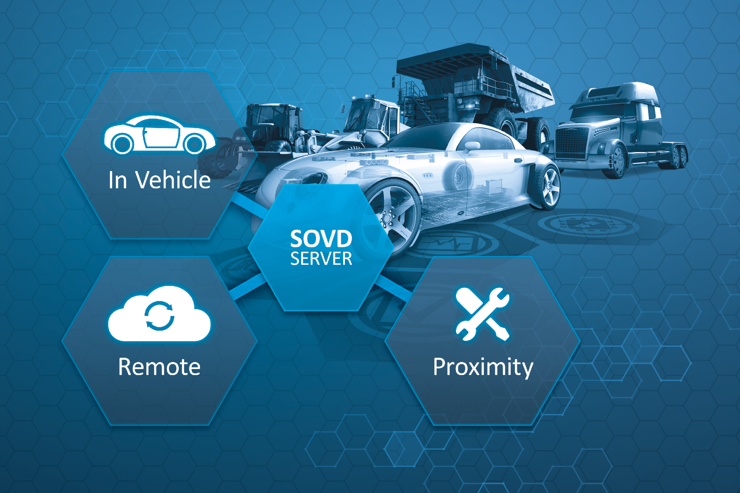 SOVD - Service Oriented Vehicle Diagnostics
