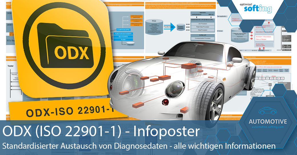 Softing Automotive - Informationsposter ODX