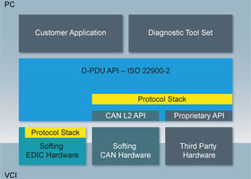 Automotive Electronics - D-PDU API