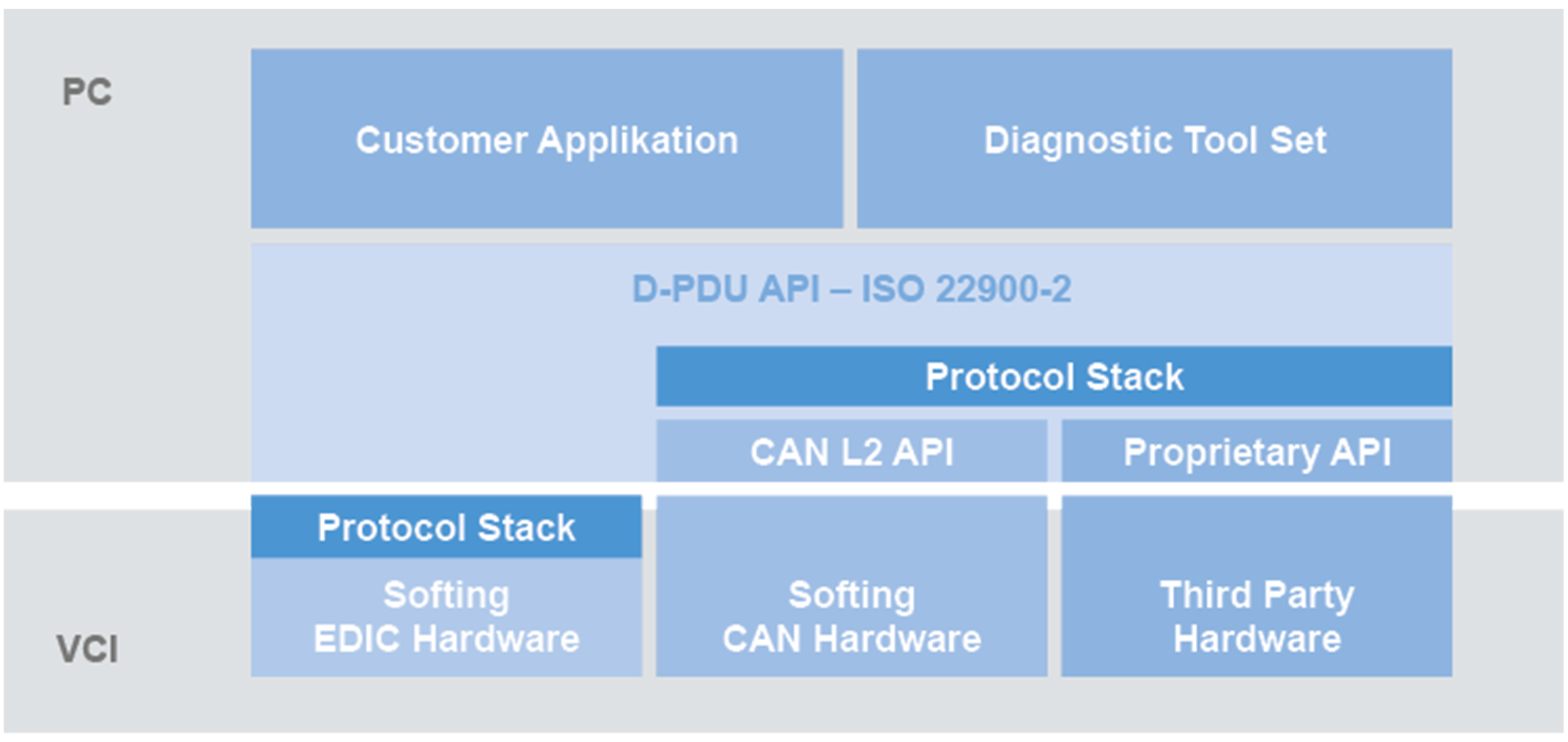 D-PDU API - Protokollsoftware für Diagnose- und Kommunikations-Interfaces