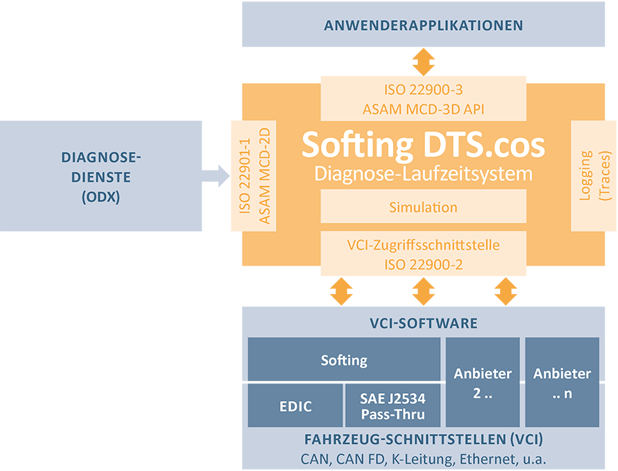 Softing DTS.cos