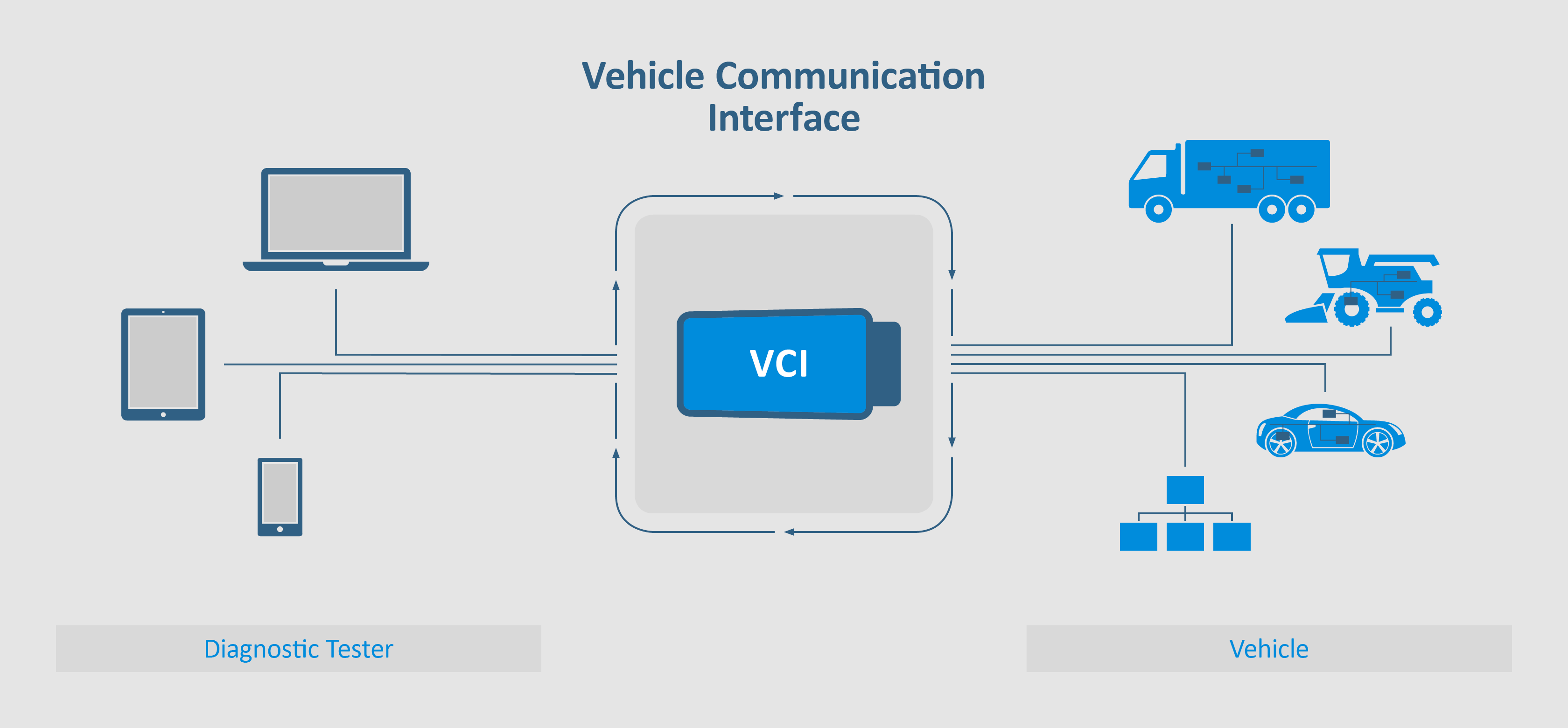 Softing VCI - Vehicle Communication Interfaces