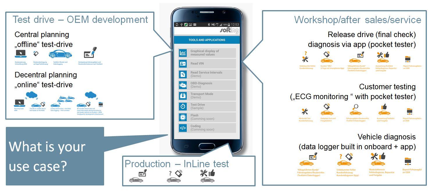 Pocket Tester – die App für Diagnose und Testen
