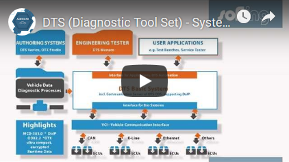 Diagnostic Tool Set - System Overview